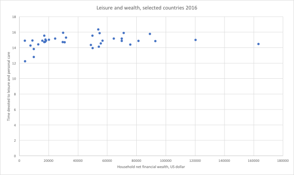 1 Leisure and wealth GRAPH.png