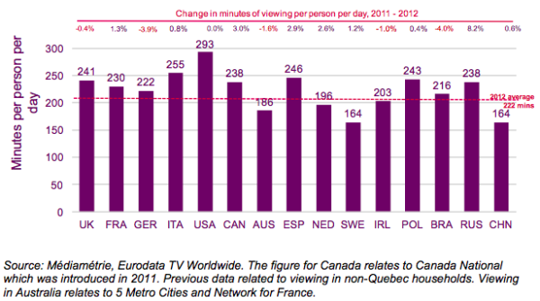 1 TV hours by country GRAPH.png
