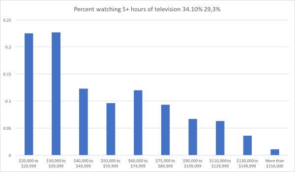 1 TV hours by income.png