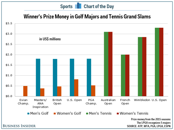 Image result for uk sports by women and men graph