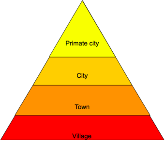 Nested hierarchy of leisure.png