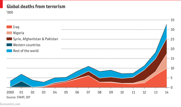 Image result for number of people killed by terrorism worldwide