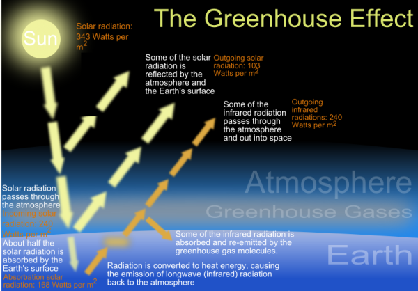 The enhanced greenhouse effect geographycasestudy it gets stored long enough to raise the temperature of the atmosphere this is the natural greenhouse effect and is shown in the diagram below ccuart Image collections