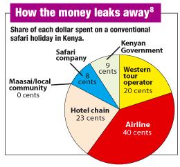 Case study: Kenya's national tourism strategy
