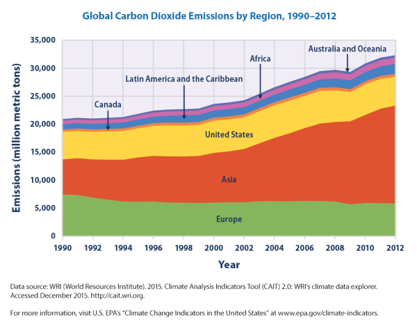 Image result for worldwide greenhouse emissions