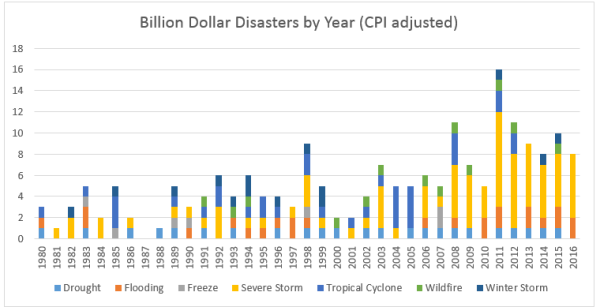 billion dollar disaster line stacked bar graph: there appears to be an increase in the number of billion dollar disasters since the graph begins at 1980, peaking at 2011.