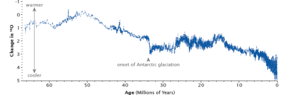 Graph of oxygen isotope ratios in the deep ocean for the past 67 million years.