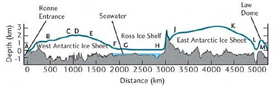 Vertical Cross-section through Antarctica