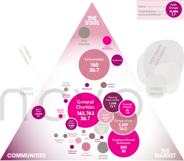 A big triangle showing the different types of organisations in Civil Society.