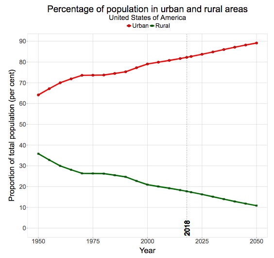 Urban Growth And Urbanization